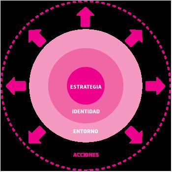 Marketing para Wide es conectar estrategia, identidad, entornos y acciones.