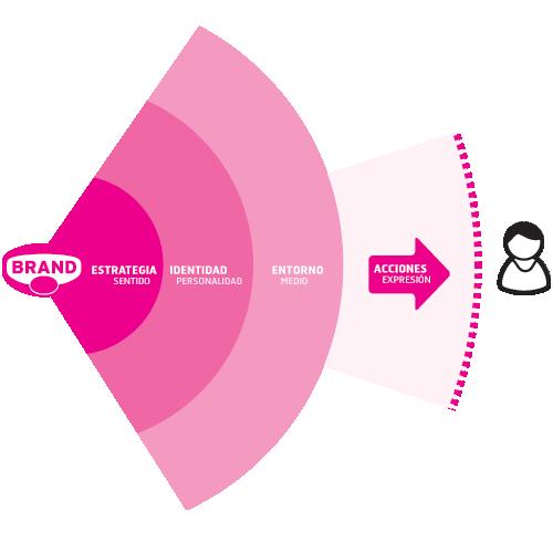 La marca se aproxima a su público a través de las cuatro capas