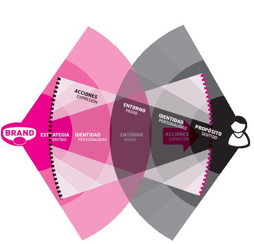 La relación de marketing es la superposición síncrona de las cuatro capas entre la marca y el consumidor