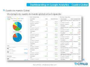 Dashboard. Analítica web | Wide Marketing