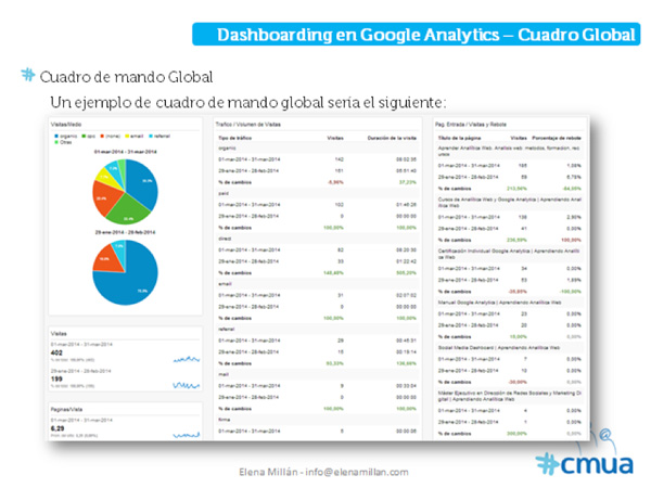Dashboard. Analítica web
