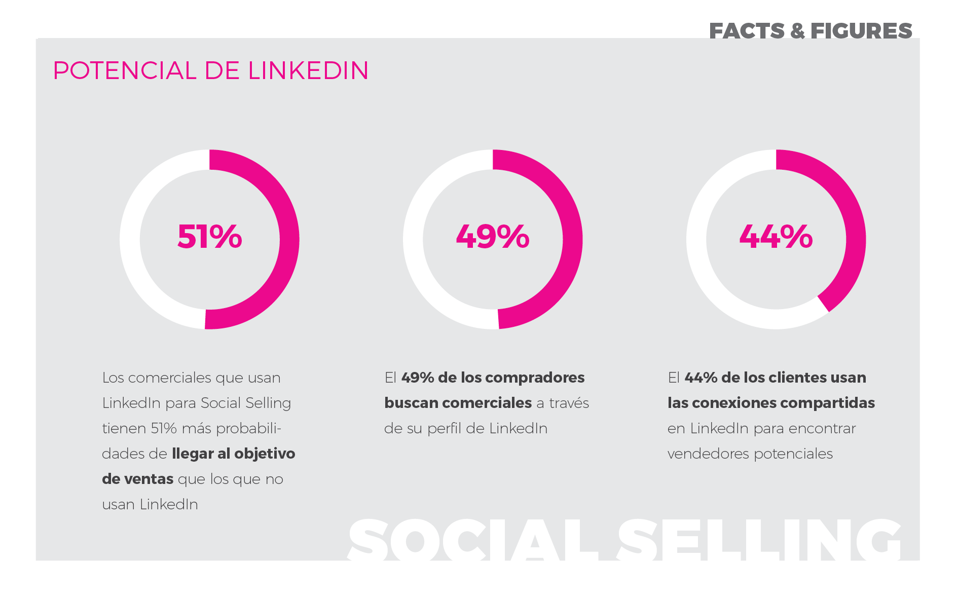 Wide Marketing: te ayudamos a sacar partido al potencial de LinkedIn
