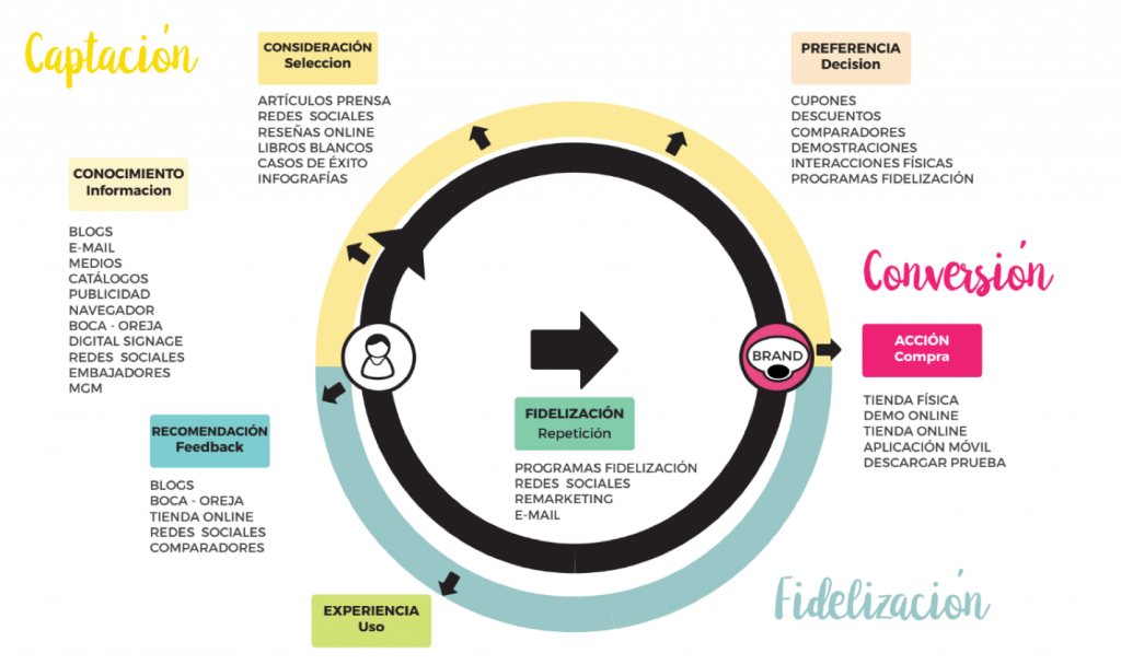 Wide Marketing | Marketing de contenidos, customer journey