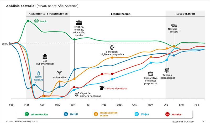 Marketing digital en tiempos de coronavirus | Sectores | Wide Marketing Blog