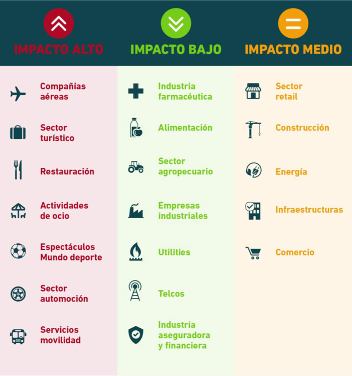Marketing digital en tiempos de coronavirus | Estudio Easypromos | Wide Marketing Blog