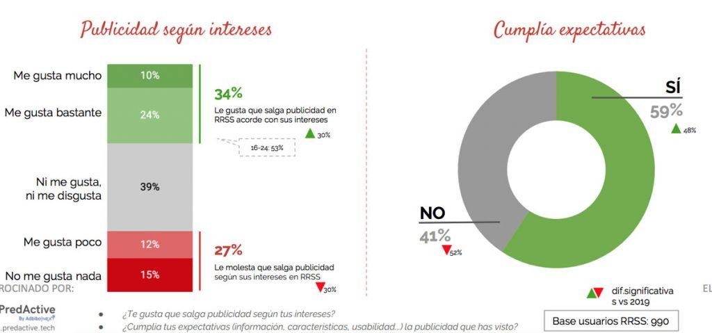 Estudio de redes sociales 2020 de IAB | Wide Marketing