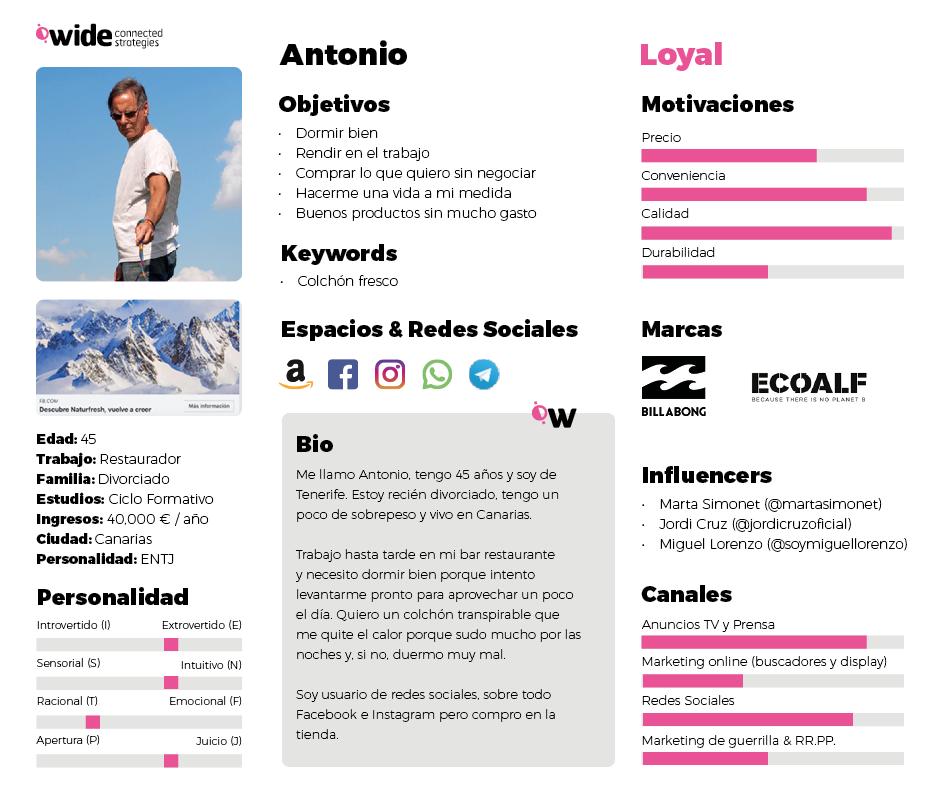 Buyer persona: loyal - Plantilla buyer persona - Wide Marketing